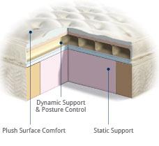 comfortaire air adjustable bed mattressair comfort
