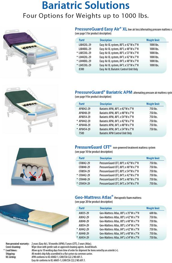 Bariatric Mattress Hospital Bed